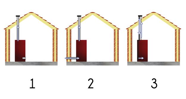 Superior stufe a pellet ermetiche stufe - Installazione scarico fumi stufe a pellet ...